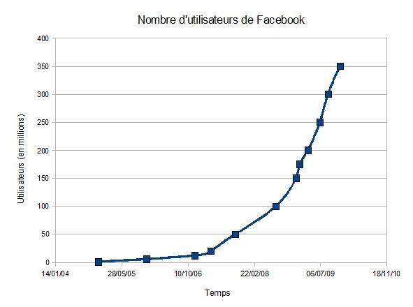nombre d'utilisateurs de Facebook : graphique