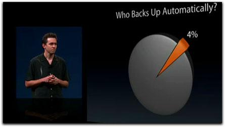 statistique : Qui sauvegarde automatiquement?