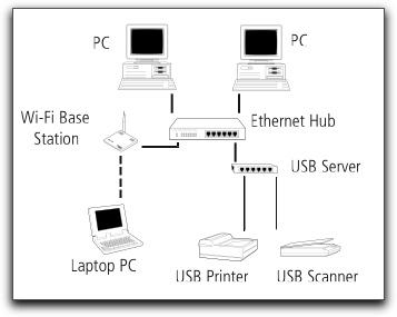 keyspan usb server pour partager vos scanners imprimantes et disques durs usb. Black Bedroom Furniture Sets. Home Design Ideas